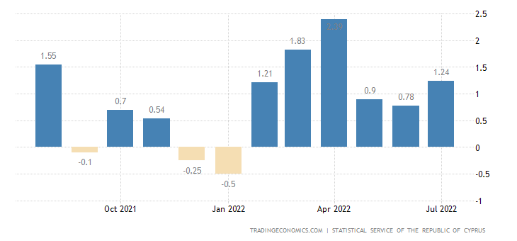 Cyprus Inflation Rate MoM