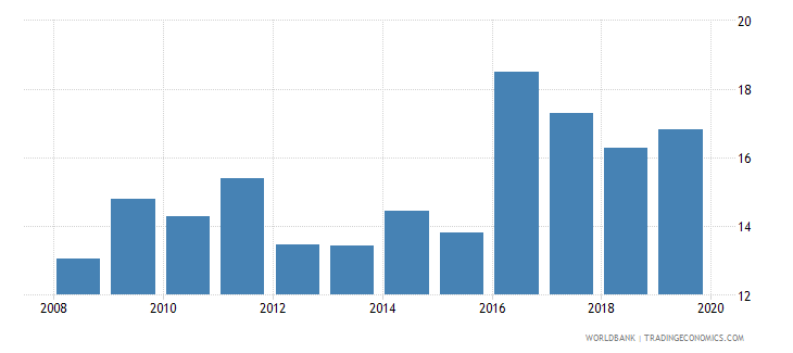 cyprus insurance company assets to gdp percent wb data