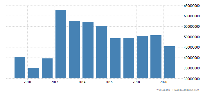cyprus interest payments current lcu wb data