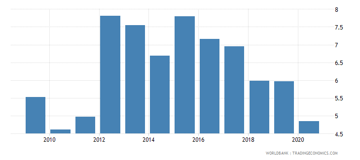 cyprus interest payments percent of expense wb data