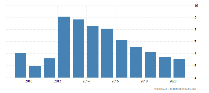 cyprus interest payments percent of revenue wb data