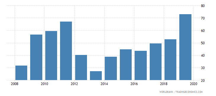 cyprus international debt issues to gdp percent wb data