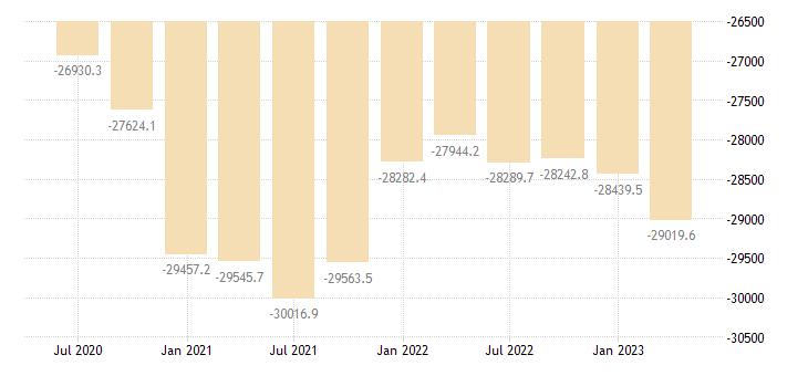 cyprus international investment position financial account eurostat data