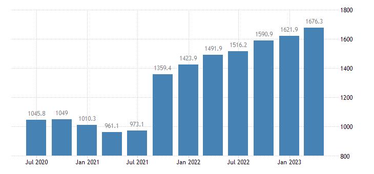 cyprus international investment position financial account reserve assets eurostat data