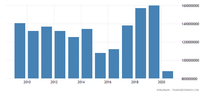 cyprus international tourism expenditures for travel items us dollar wb data