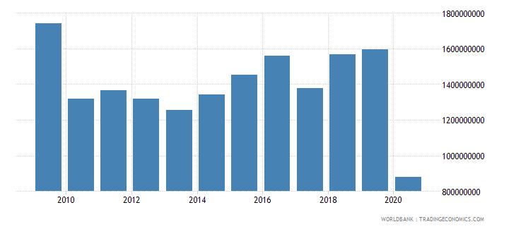 cyprus international tourism expenditures us dollar wb data