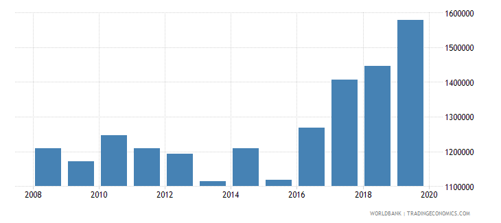 cyprus international tourism number of departures wb data