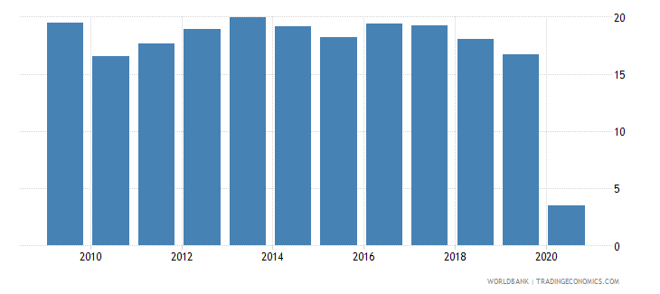 cyprus international tourism receipts percent of total exports wb data