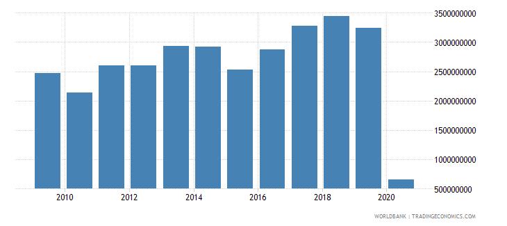 cyprus international tourism receipts us dollar wb data
