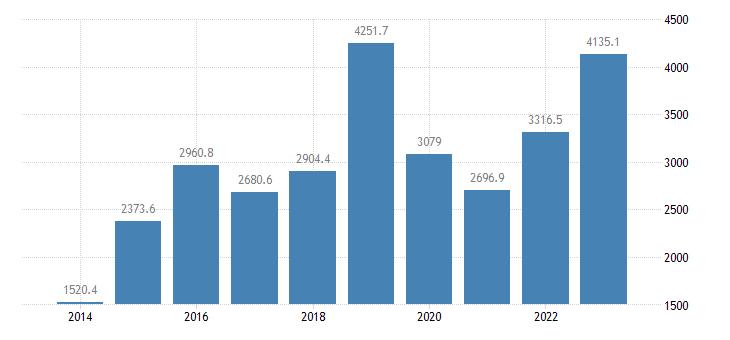cyprus international trade exports eurostat data