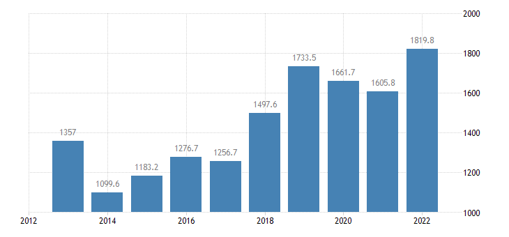 cyprus international trade of other manufactured goods sitc 68 imports eurostat data