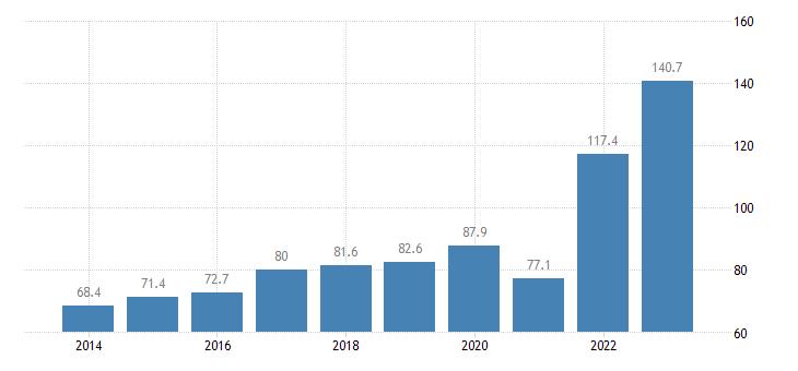 cyprus international trade of raw materials sitc 24 imports eurostat data