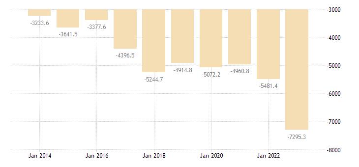 cyprus international trade trade balance eurostat data