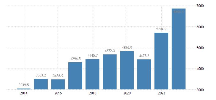cyprus intra eu trade imports eurostat data