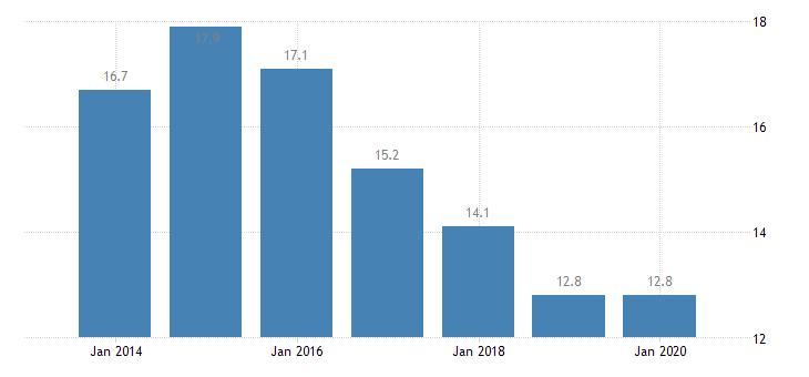 cyprus involuntary temporary employment eurostat data