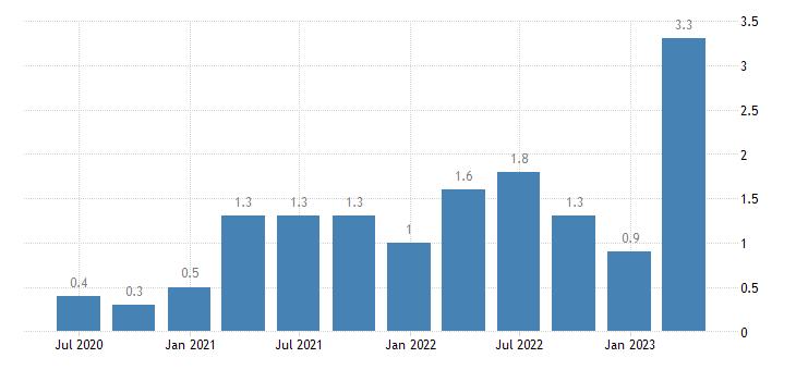 cyprus job vacancy rate arts entertainment recreation other service activities eurostat data
