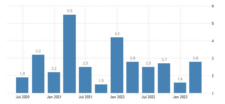 cyprus job vacancy rate information communication eurostat data