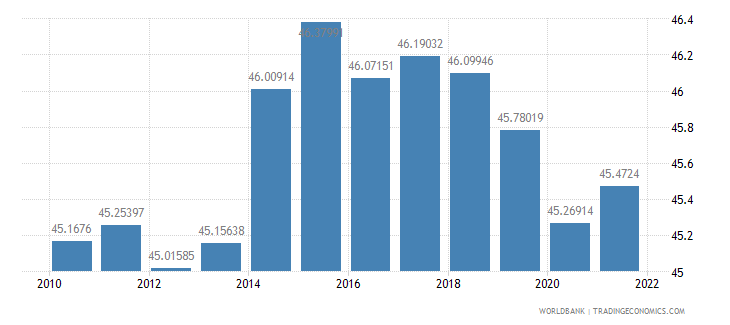 cyprus labor force female percent of total labor force wb data