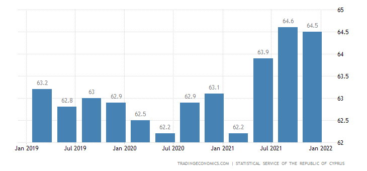 Cyprus Labor Force Participation Rate