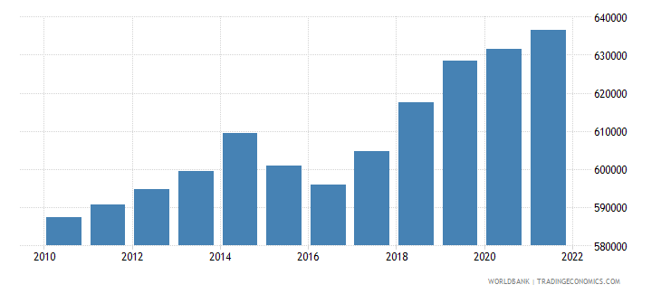 cyprus labor force total wb data