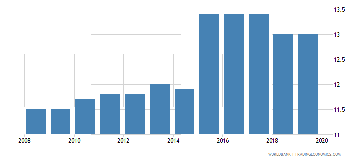 cyprus labor tax and contributions percent of commercial profits wb data