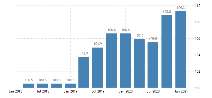 cyprus labour cost idx in construction eurostat data