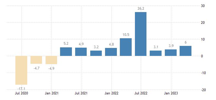 cyprus labour cost idx other service activities eurostat data