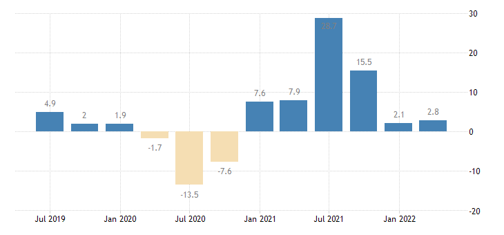 cyprus labour cost idx real estate activities eurostat data