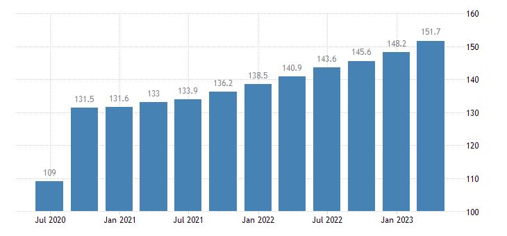 cyprus labour input gross wages salaries eurostat data