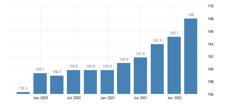 cyprus labour input in construction employment number of persons employed eurostat data