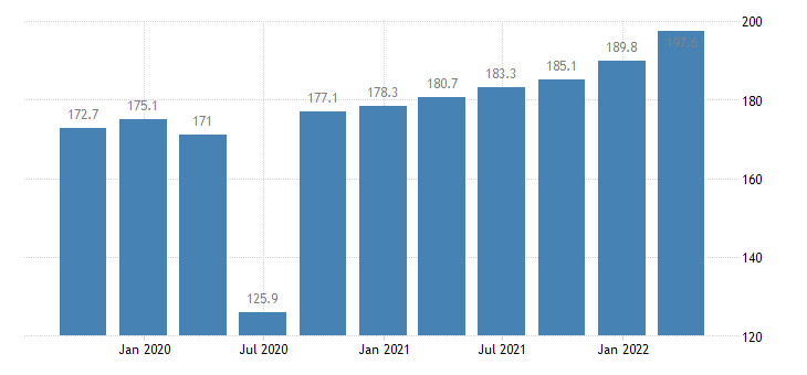 cyprus labour input in construction gross wages salaries eurostat data