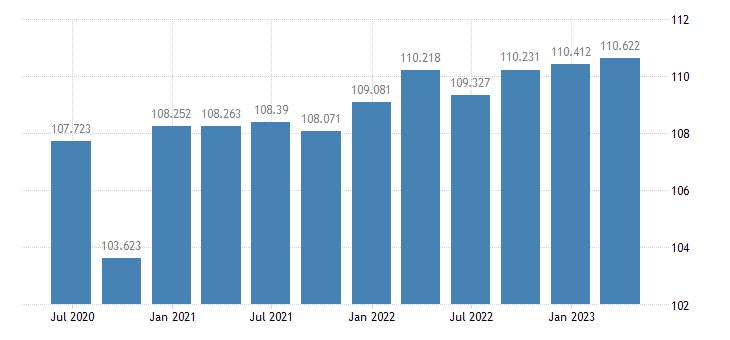 cyprus labour productivity unit labour costs eurostat data