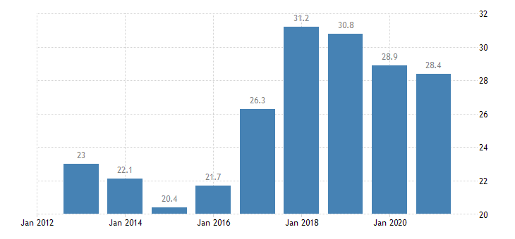cyprus labour transitions from temporary to permanent contracts eurostat data