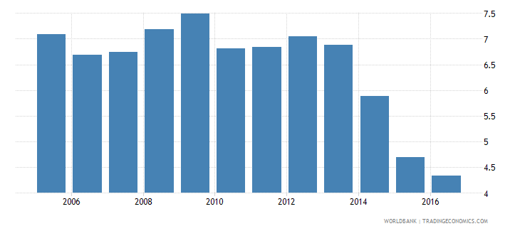 cyprus lending interest rate percent wb data