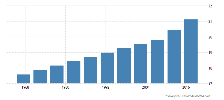 cyprus life expectancy at age 60 male wb data