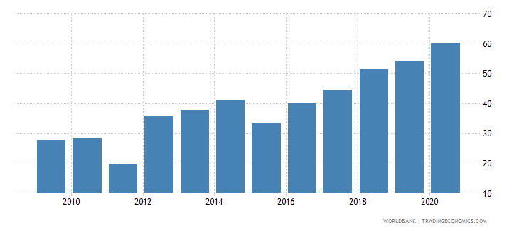 cyprus liquid assets to deposits and short term funding percent wb data