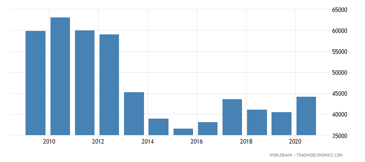 cyprus liquid liabilities in millions usd 2000 constant wb data