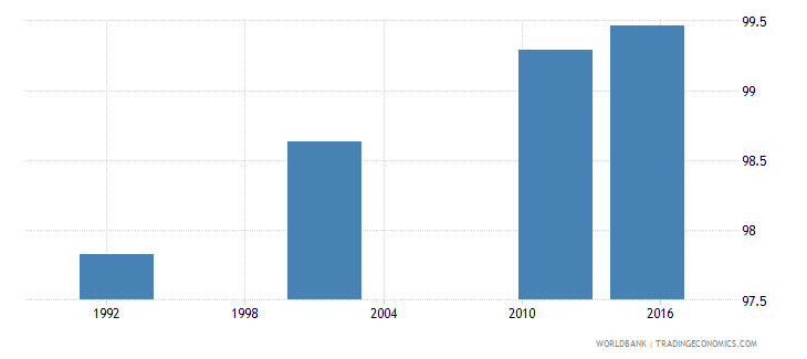 cyprus literacy rate adult male percent of males ages 15 and above wb data