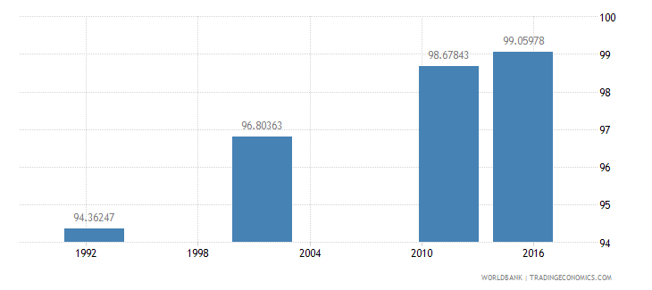 cyprus literacy rate adult total percent of people ages 15 and above wb data