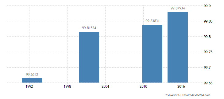 cyprus literacy rate youth female percent of females ages 15 24 wb data