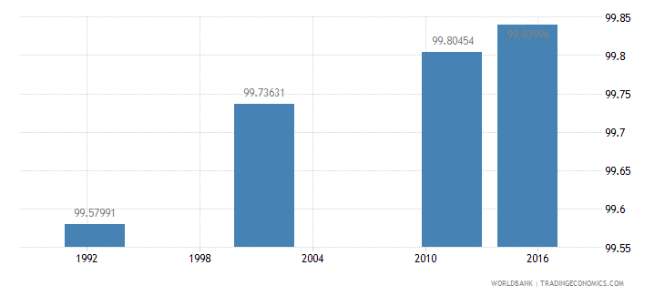 cyprus literacy rate youth male percent of males ages 15 24 wb data