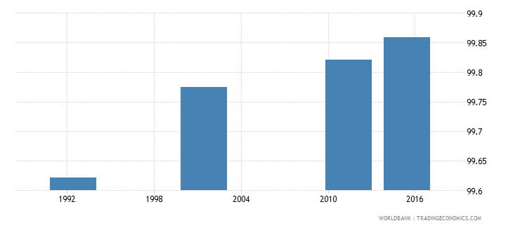 cyprus literacy rate youth total percent of people ages 15 24 wb data