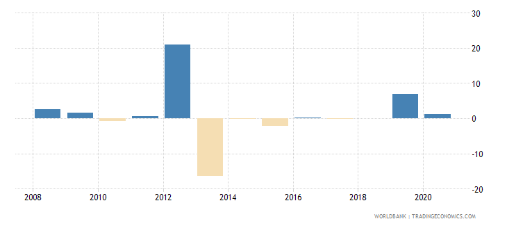 cyprus loans from nonresident banks net to gdp percent wb data