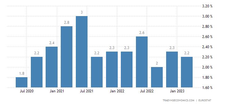 Cyprus Long Term Unemployment Rate
