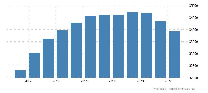 cyprus male population 00 04 wb data