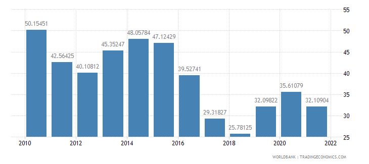 cyprus manufactures exports percent of merchandise exports wb data