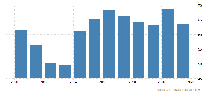 cyprus manufactures imports percent of merchandise imports wb data