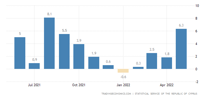 Cyprus Manufacturing Production