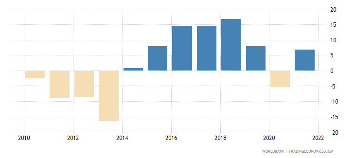cyprus manufacturing value added annual percent growth wb data