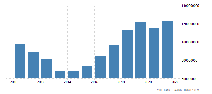 cyprus manufacturing value added constant lcu wb data